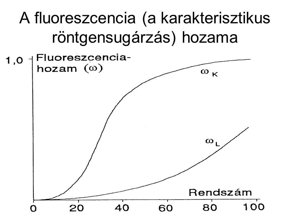 A belső ionizációt követő stabilizálódási folyamatok típusai: 2.