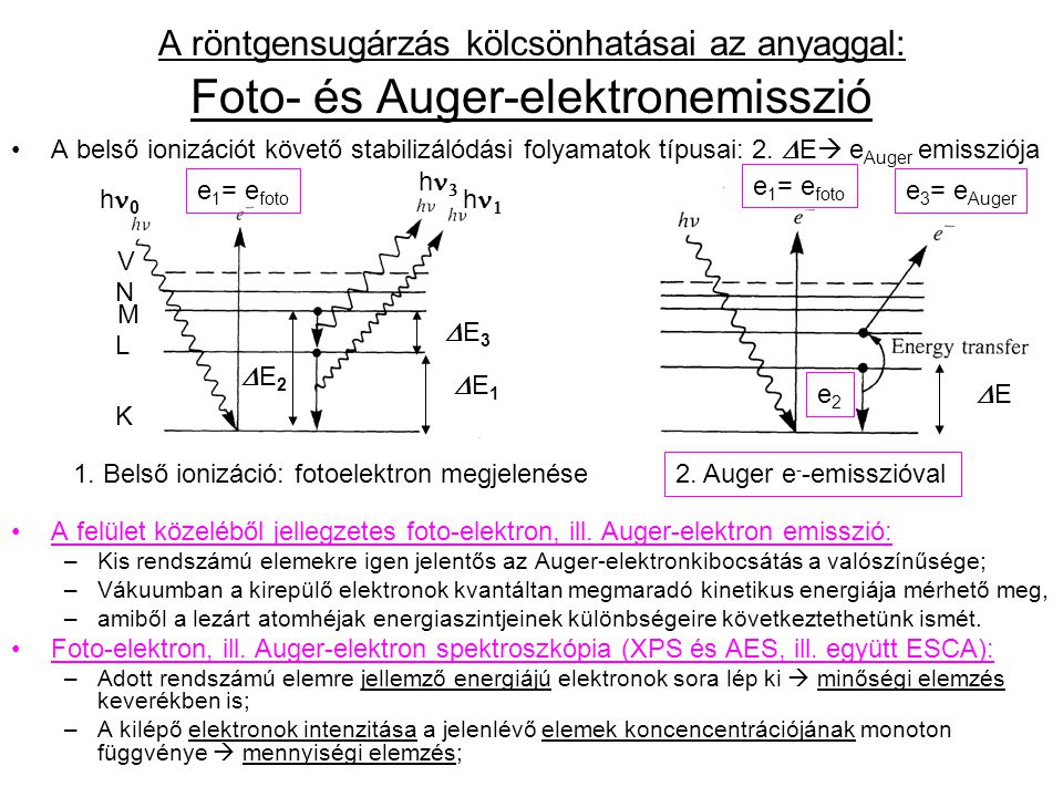Diffrakció (hullámok elhajlása és interferenciája) alapfeltétele: rtg ~d rács A periodikusan ismétlődő, hosszútávú rendet mutató kristályrácson erősítés csak kitűntetett (ún.