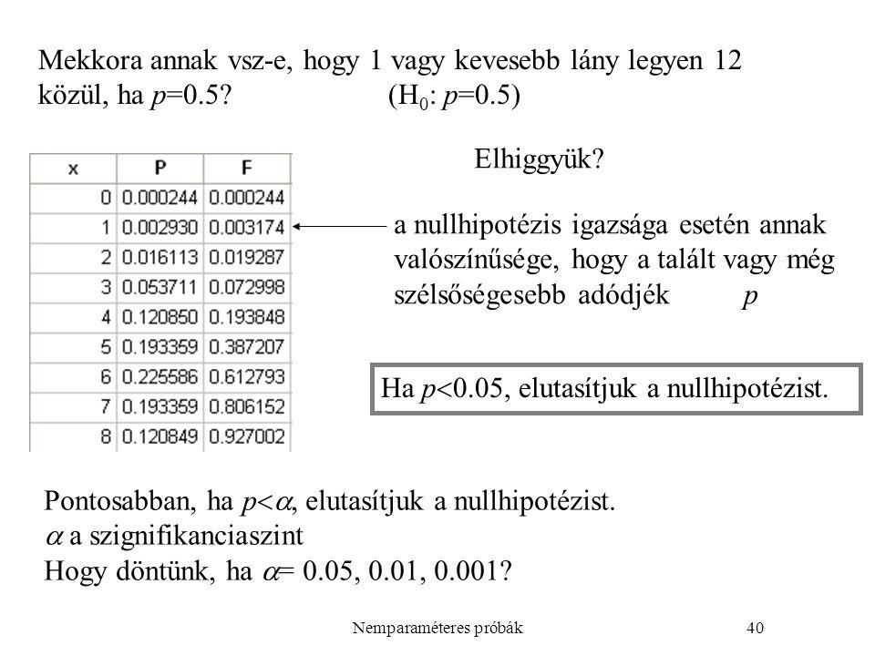 Nemparaméteres próbák40 Mekkora annak vsz-e, hogy 1 vagy kevesebb lány legyen 12 közül, ha p=0.5?(H 0 : p=0.5) Elhiggyük.