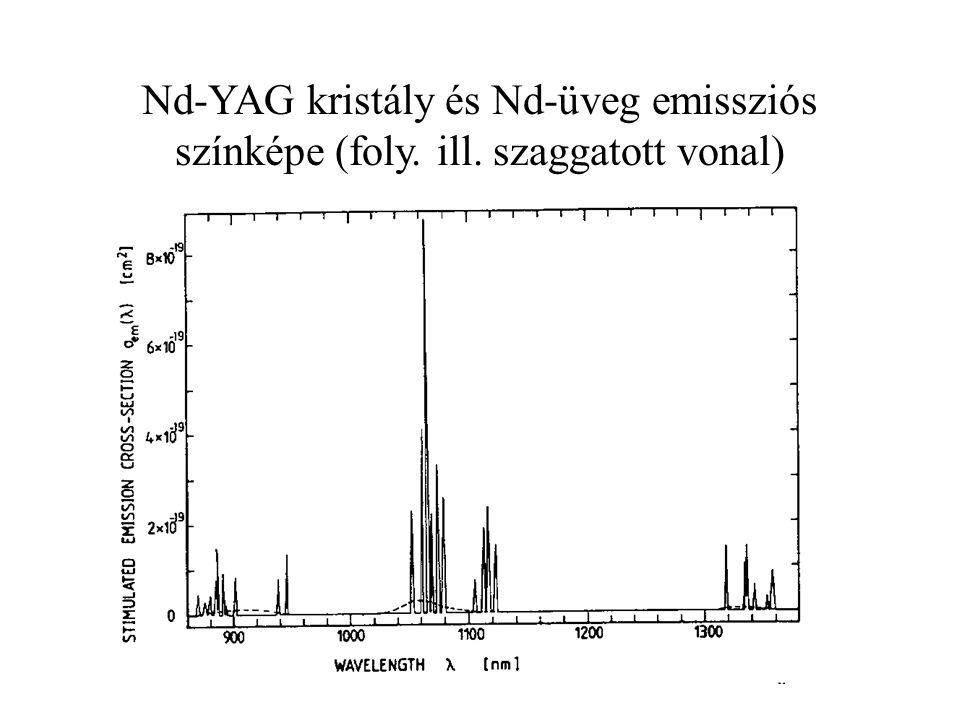Titán-zafír lézer Lézerközeg: Ti 3+ ionokkal szennyezett Al 2 O 3 Ti a 22.
