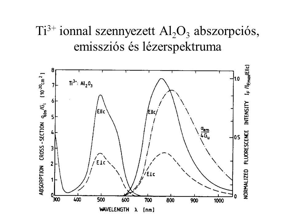 Ti 3+ ionnal szennyezett Al 2 O 3 abszorpciós, emissziós és lézerspektruma