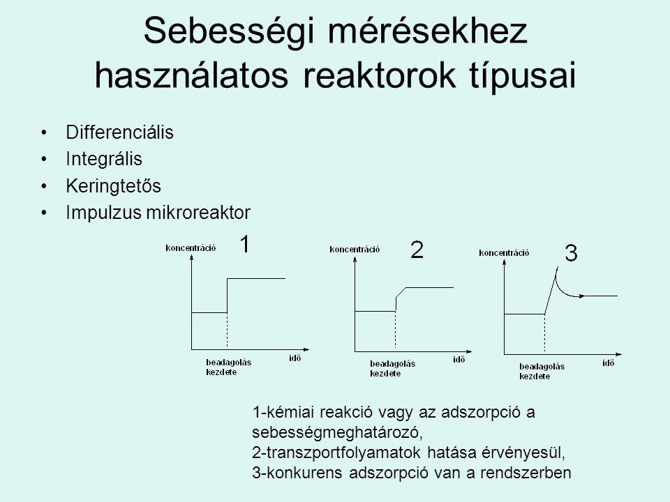 Sebességi mérésekhez használatos reaktorok típusai Differenciális Integrális Keringtetős Impulzus mikroreaktor 1-kémiai reakció vagy az adszorpció a s