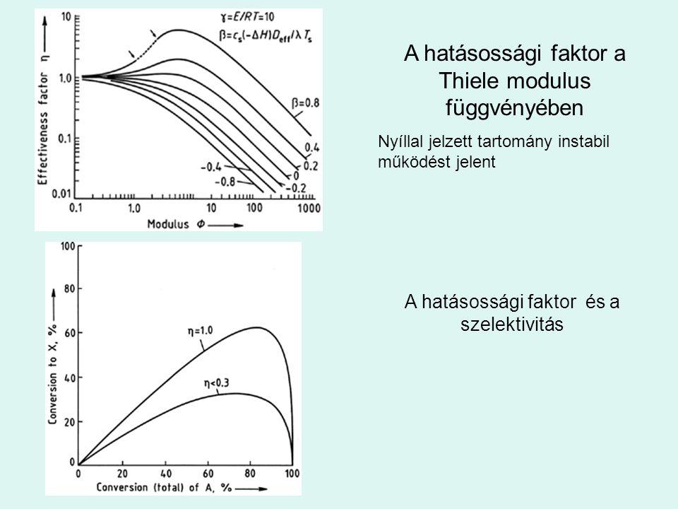 A hatásossági faktor a Thiele modulus függvényében Nyíllal jelzett tartomány instabil működést jelent A hatásossági faktor és a szelektivitás