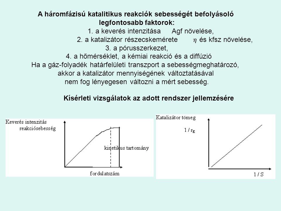 A háromfázisú katalitikus reakciók sebességét befolyásoló legfontosabb faktorok: 1. a keverés intenzitásaAgf növelése, 2. a katalizátor részecskeméret