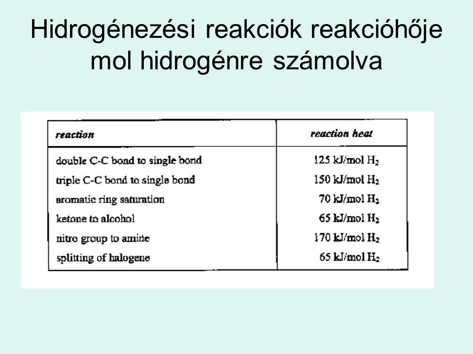 Hidrogénezési reakciók reakcióhője mol hidrogénre számolva