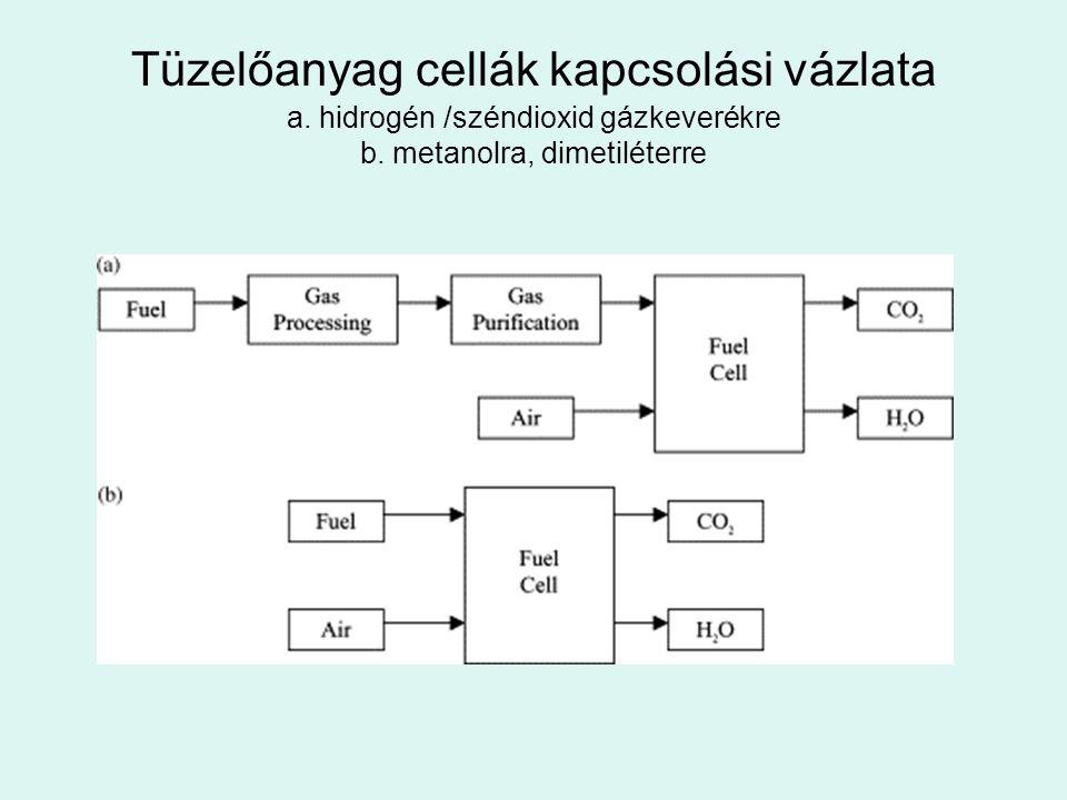 Tüzelőanyag cellák kapcsolási vázlata a. hidrogén /széndioxid gázkeverékre b. metanolra, dimetiléterre