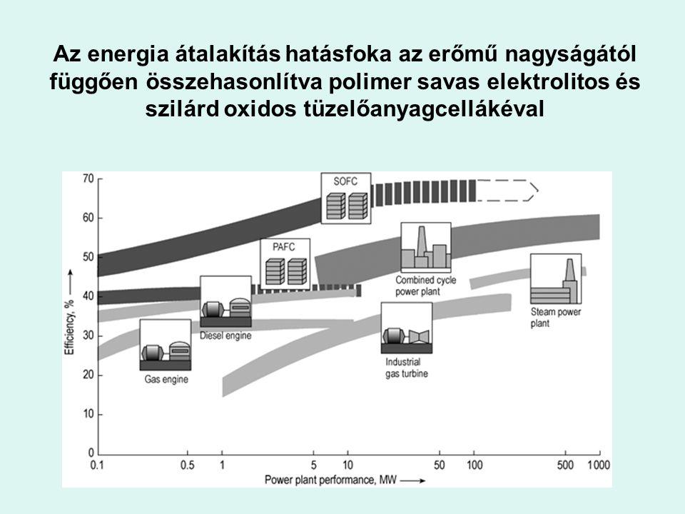 Az energia átalakítás hatásfoka az erőmű nagyságától függően összehasonlítva polimer savas elektrolitos és szilárd oxidos tüzelőanyagcellákéval