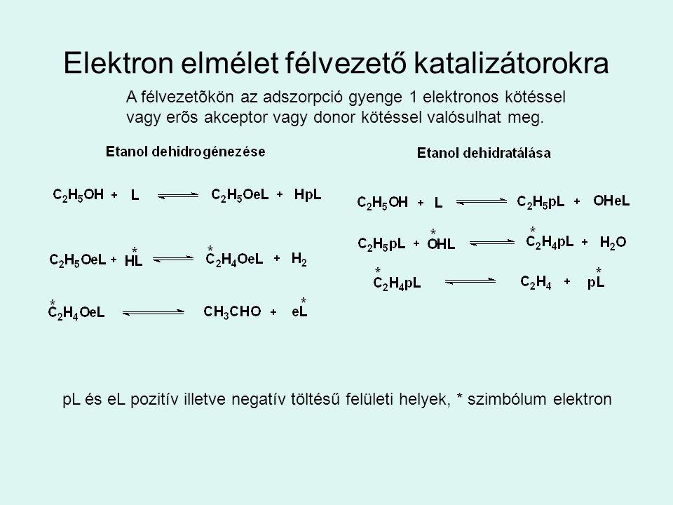 Elektron elmélet félvezető katalizátorokra A félvezetõkön az adszorpció gyenge 1 elektronos kötéssel vagy erõs akceptor vagy donor kötéssel valósulhat