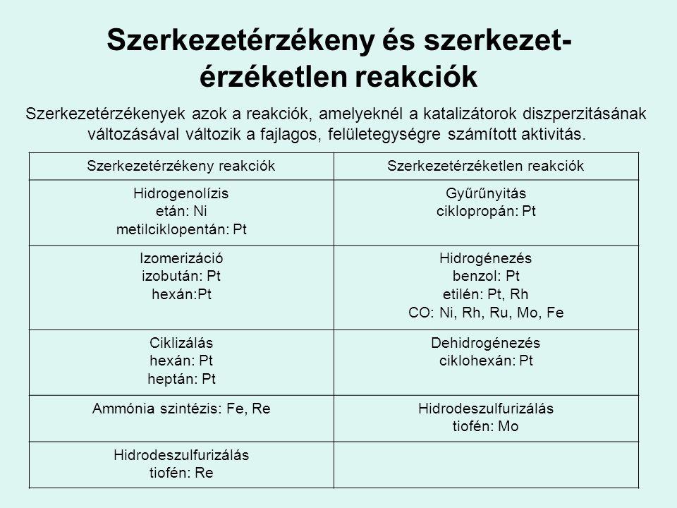 Szerkezetérzékeny és szerkezet- érzéketlen reakciók Szerkezetérzékenyek azok a reakciók, amelyeknél a katalizátorok diszperzitásának változásával vált