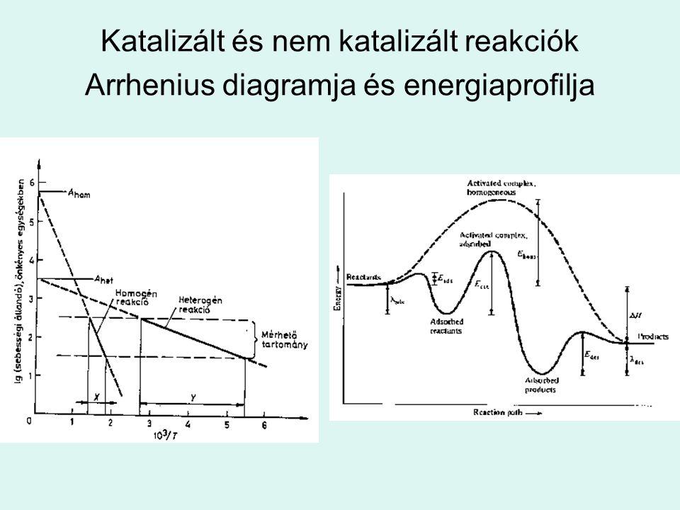 Katalizált és nem katalizált reakciók Arrhenius diagramja és energiaprofilja