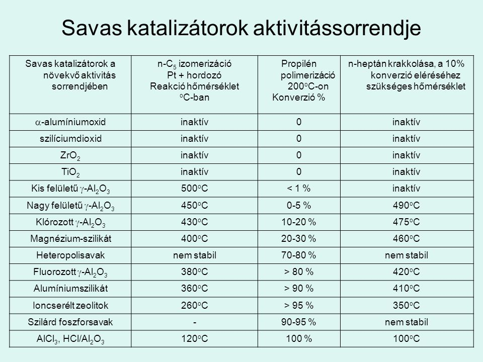 Savas katalizátorok aktivitássorrendje Savas katalizátorok a növekvő aktivitás sorrendjében n-C 5 izomerizáció Pt + hordozó Reakció hőmérséklet o C-ba