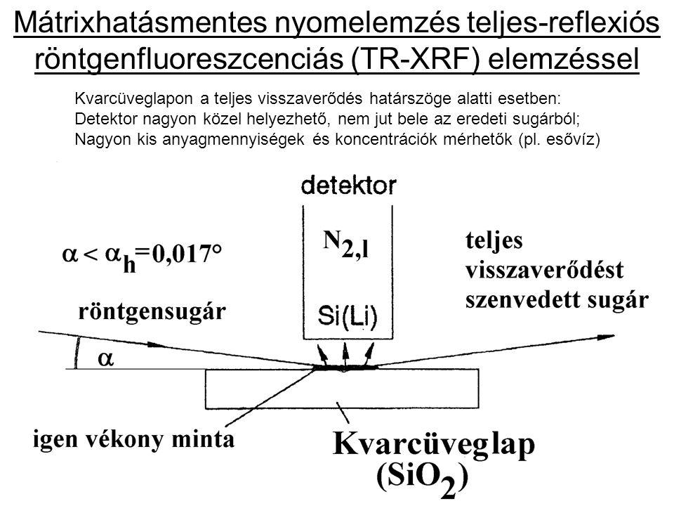 Mátrixhatásmentes nyomelemzés teljes-reflexiós röntgenfluoreszcenciás (TR-XRF) elemzéssel Kvarcüveglapon a teljes visszaverődés határszöge alatti eset