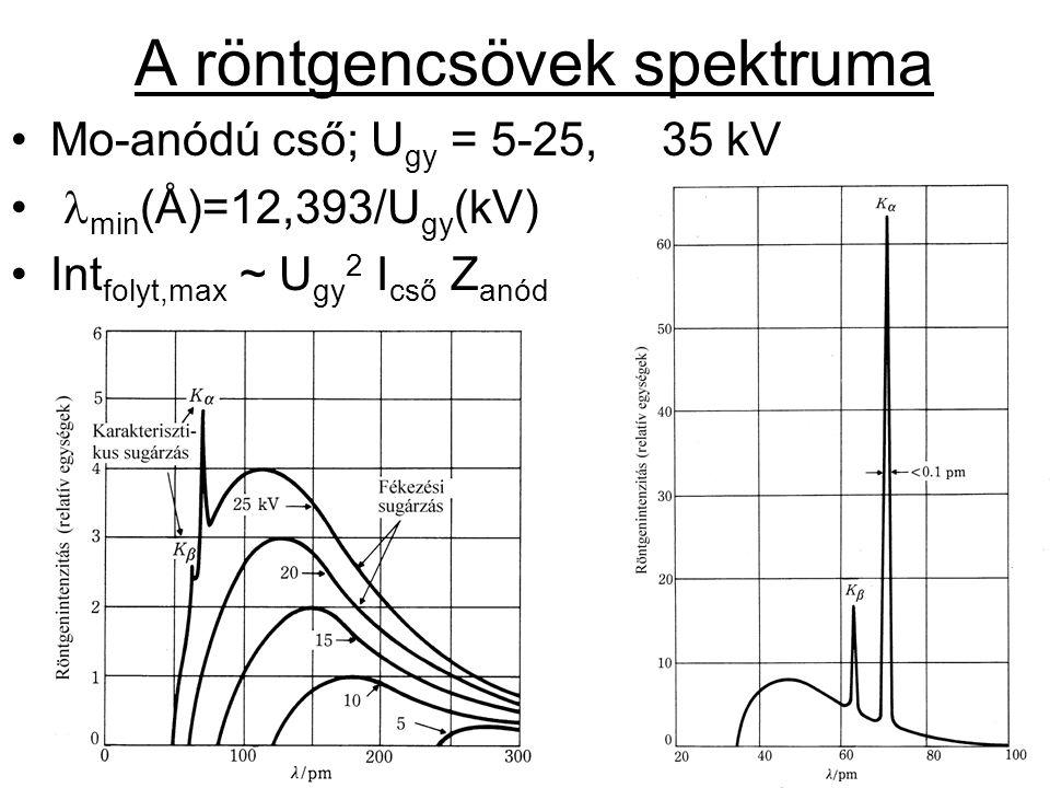 A röntgencsövek spektruma Mo-anódú cső; U gy = 5-25, 35 kV min (Å)=12,393/U gy (kV) Int folyt,max ~ U gy 2 I cső Z anód