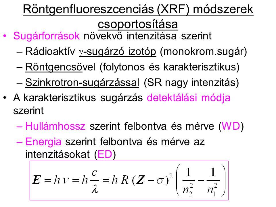 Sugárforrások növekvő intenzitása szerint –Rádioaktív  -sugárzó izotóp (monokrom.sugár) –Röntgencsővel (folytonos és karakterisztikus) –Szinkrotron-s
