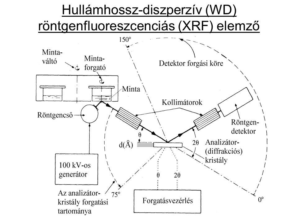 Fotonenergiával arányos nagyságú jelet adó detektorok: –Szcintillációs detektor (  Z = 8-10,  500 eV); –Proporcionális detektor (  Z = 4-6,  20-30 eV); –Si(Li)-detektor (N 2,l ) (  Z = 1-2,  3-4 eV) : Energia-diszperzív (ED) röntgendetektor ED-XRF elemzőhöz