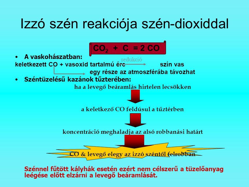 CO 2 + C = 2 CO A vaskohászatban: keletkezett CO + vasoxid tartalmú érc szín vas egy része az atmoszférába távozhat Széntüzelésű kazánok tűzterében: h