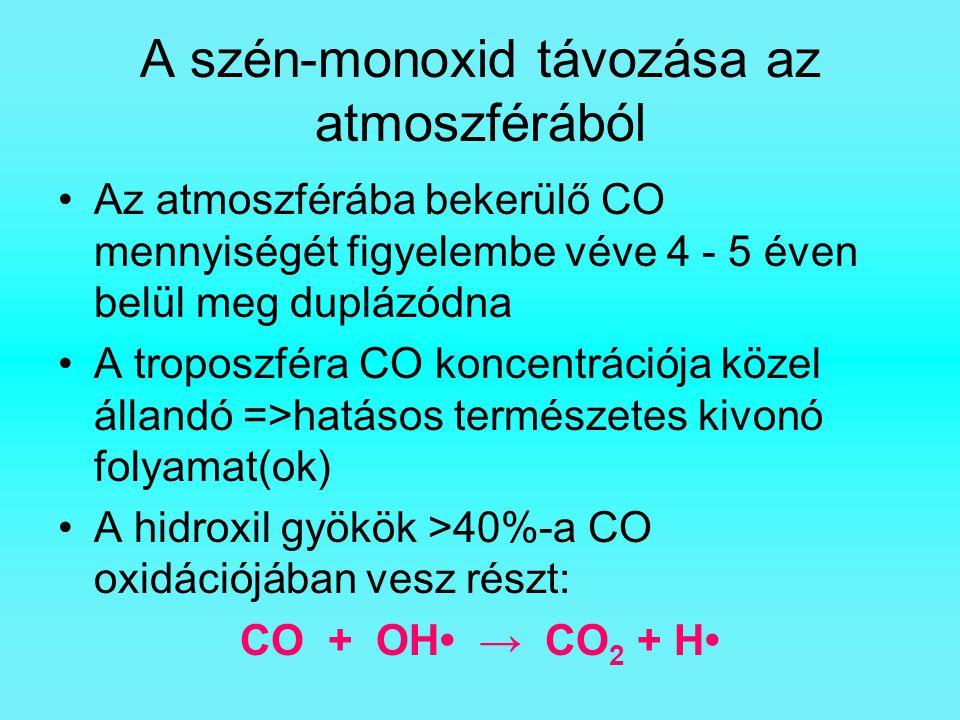 A szén-monoxid távozása az atmoszférából Az atmoszférába bekerülő CO mennyiségét figyelembe véve 4 - 5 éven belül meg duplázódna A troposzféra CO konc