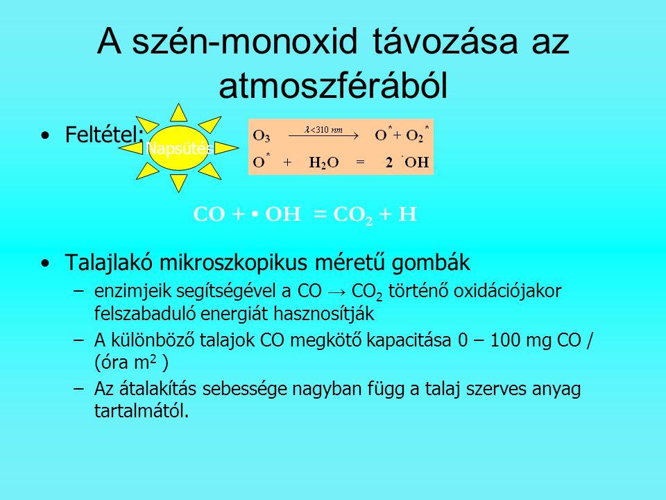 A szén-monoxid távozása az atmoszférából Feltétel: Talajlakó mikroszkopikus méretű gombák –enzimjeik segítségével a CO → CO 2 történő oxidációjakor fe