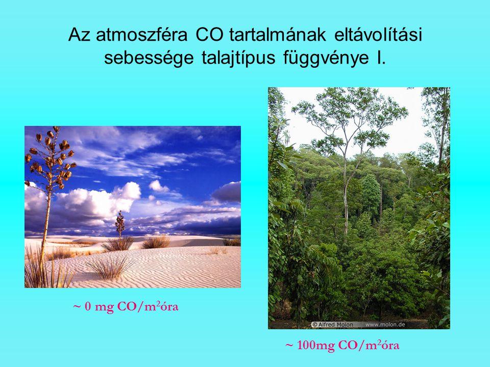 Az atmoszféra CO tartalmának eltávolítási sebessége talajtípus függvénye I. ~ 0 mg CO/m 2 óra ~ 100mg CO/m 2 óra