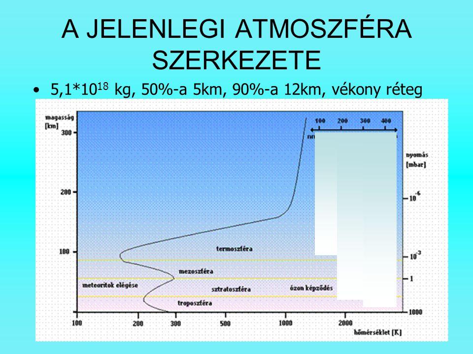A JELENLEGI ATMOSZFÉRA SZERKEZETE 5,1*10 18 kg, 50%-a 5km, 90%-a 12km, vékony réteg