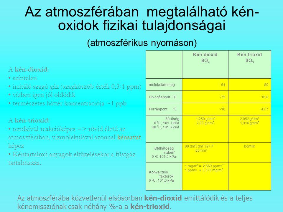 Az atmoszférában megtalálható kén- oxidok fizikai tulajdonságai (atmoszférikus nyomáson) Kén-dioxid SO 2 Kén-trioxid SO 3 molekulatömeg6480 Olvadáspon