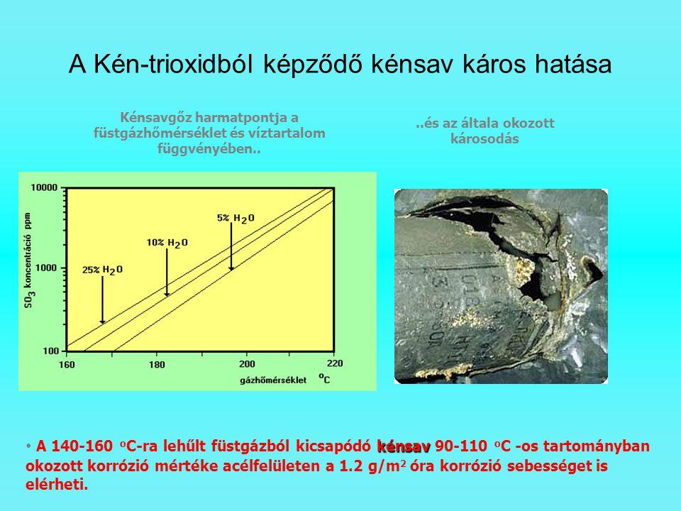 A Kén-trioxidból képződő kénsav káros hatása kénsav A 140-160 o C-ra lehűlt füstgázból kicsapódó kénsav 90-110 o C -os tartományban okozott korrózió m