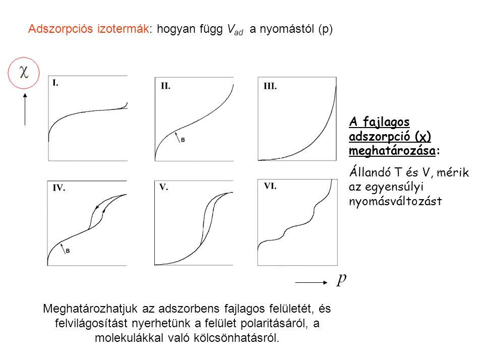 Adszorpciós izotermák: hogyan függ V ad a nyomástól (p) Meghatározhatjuk az adszorbens fajlagos felületét, és felvilágosítást nyerhetünk a felület polaritásáról, a molekulákkal való kölcsönhatásról.