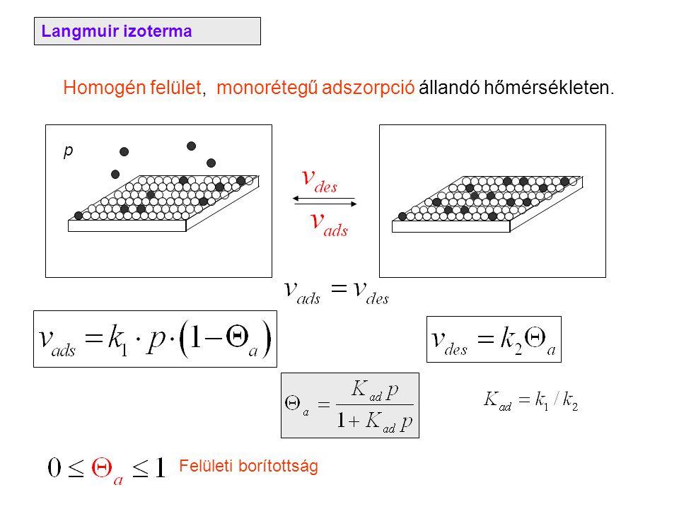 Langmuir izoterma Homogén felület, monorétegű adszorpció állandó hőmérsékleten. p Felületi borítottság