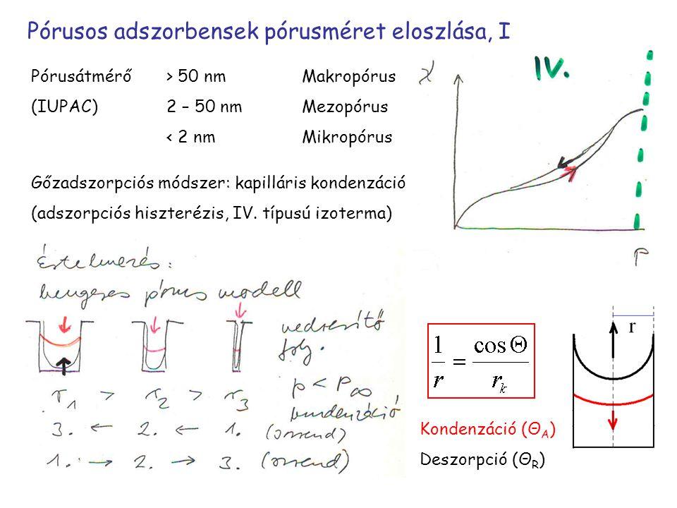 Pórusos adszorbensek pórusméret eloszlása, I Pórusátmérő > 50 nmMakropórus (IUPAC) 2 – 50 nmMezopórus < 2 nmMikropórus Gőzadszorpciós módszer: kapilláris kondenzáció (adszorpciós hiszterézis, IV.
