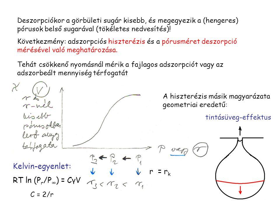 Deszorpciókor a görbületi sugár kisebb, és megegyezik a (hengeres) pórusok belső sugarával (tökéletes nedvesítés)! Következmény: adszorpciós hiszteréz