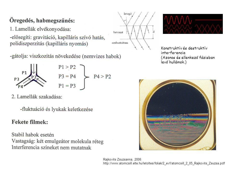 Rajkovits Zsuzsanna, 2006 http://www.atomcsill.elte.hu/letoltes/foliak/2_evf/atomcsill_2_05_Rajkovits_Zsuzsa.pdf Konstruktív és destruktív interferenc