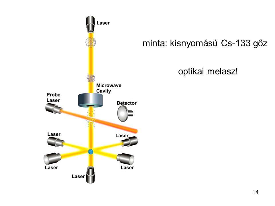 14 minta: kisnyomású Cs-133 gőz optikai melasz!
