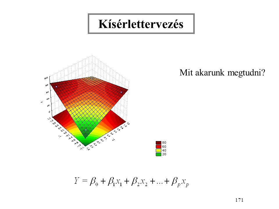 242 Kompozíciós terv három faktorra    2 3 kétszintes terv  centrumpont * csillagpontok  távolságra       * * * * * * 