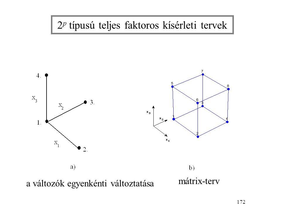 172 2 p típusú teljes faktoros kísérleti tervek a változók egyenkénti változtatása mátrix-terv