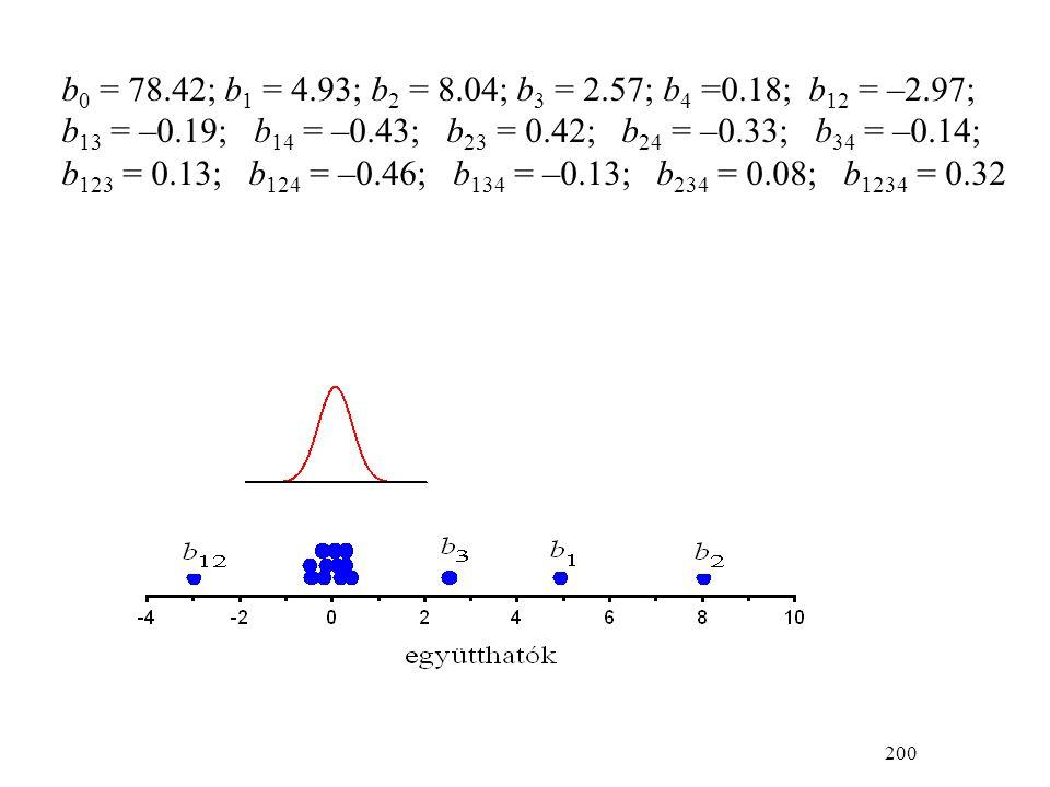 200 b 0 = 78.42; b 1 = 4.93; b 2 = 8.04; b 3 = 2.57; b 4 =0.18; b 12 = –2.97; b 13 = –0.19; b 14 = –0.43; b 23 = 0.42; b 24 = –0.33; b 34 = –0.14; b 123 = 0.13; b 124 = –0.46; b 134 = –0.13; b 234 = 0.08; b 1234 = 0.32