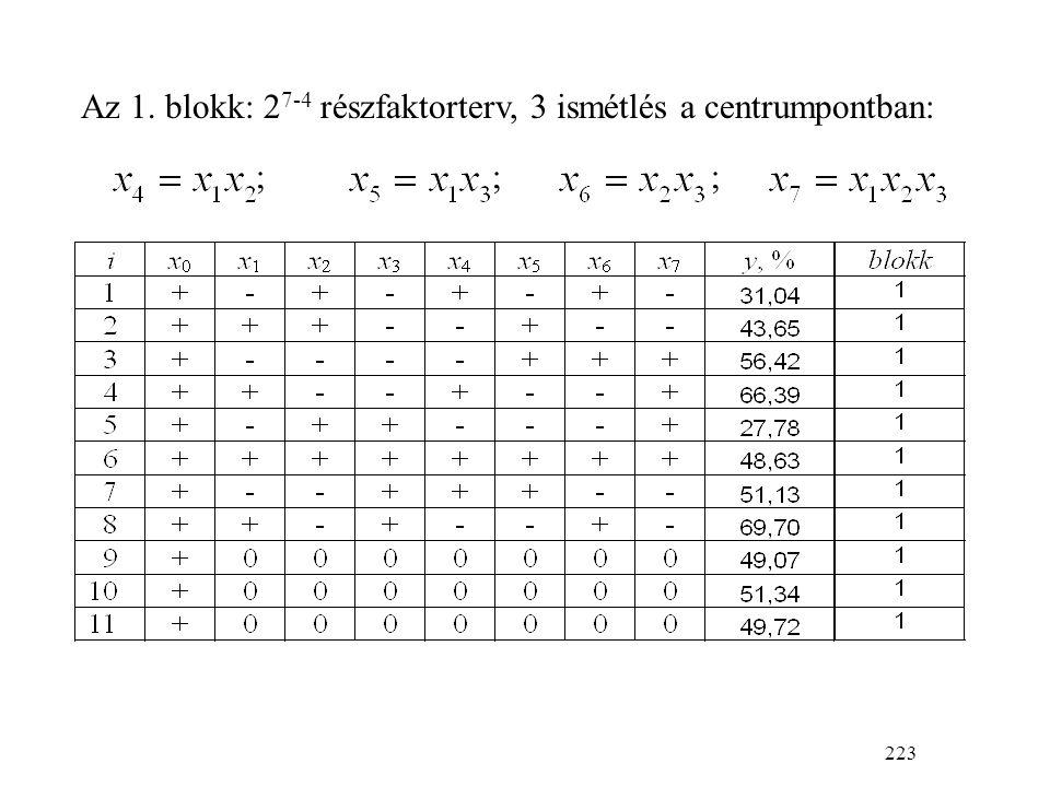 223 ;;; Az 1. blokk: 2 7-4 részfaktorterv, 3 ismétlés a centrumpontban: