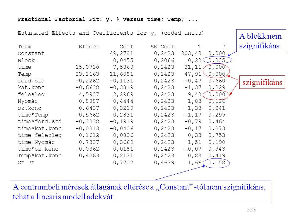 225 Fractional Factorial Fit: y, % versus time; Temp;...