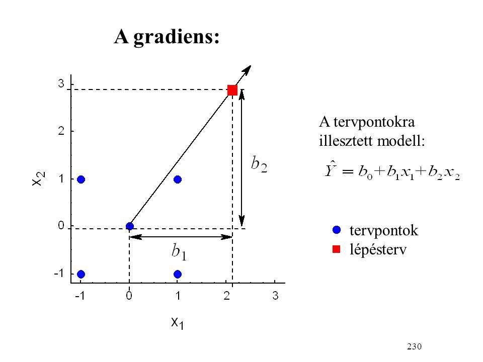 230 A tervpontokra illesztett modell: tervpontok  lépésterv A gradiens:
