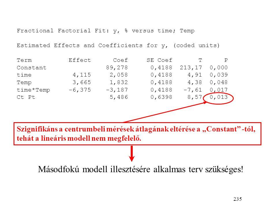 """235 Fractional Factorial Fit: y, % versus time; Temp Estimated Effects and Coefficients for y, (coded units) Term Effect Coef SE Coef T P Constant 89,278 0,4188 213,17 0,000 time 4,115 2,058 0,4188 4,91 0,039 Temp 3,665 1,832 0,4188 4,38 0,048 time*Temp -6,375 -3,187 0,4188 -7,61 0,017 Ct Pt 5,486 0,6398 8,57 0,013 Szignifikáns a centrumbeli mérések átlagának eltérése a """"Constant -tól, tehát a lineáris modell nem megfelelő."""
