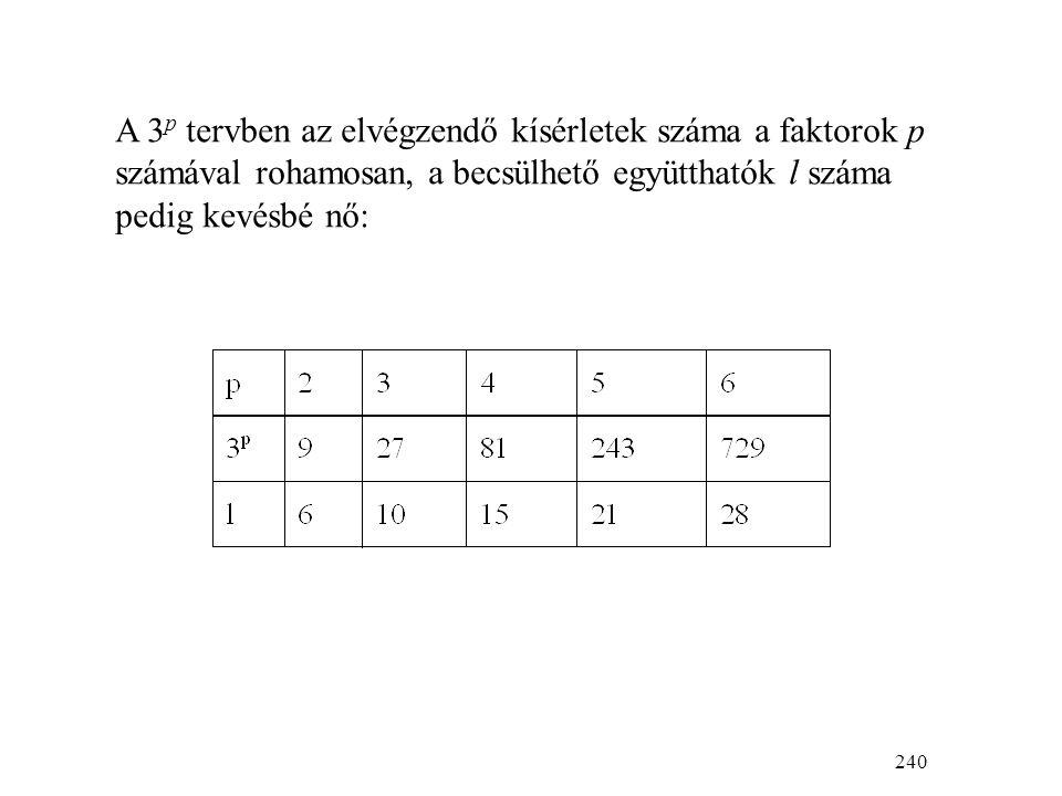 240 A 3 p tervben az elvégzendő kísérletek száma a faktorok p számával rohamosan, a becsülhető együtthatók l száma pedig kevésbé nő: