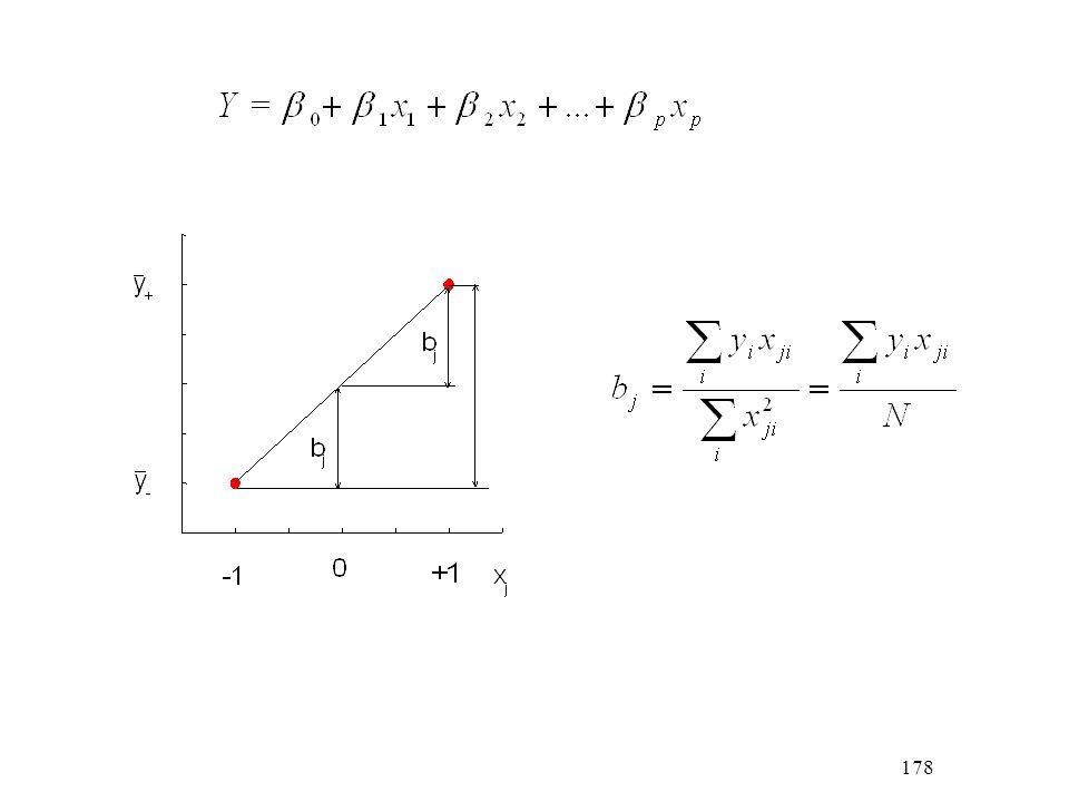 229 A gradiens-függvény: A gradiens irányában úgy haladhatunk, ha az x 1 tengely mentén b 1, az x 2 tengely mentén b 2 nagyságú stb.