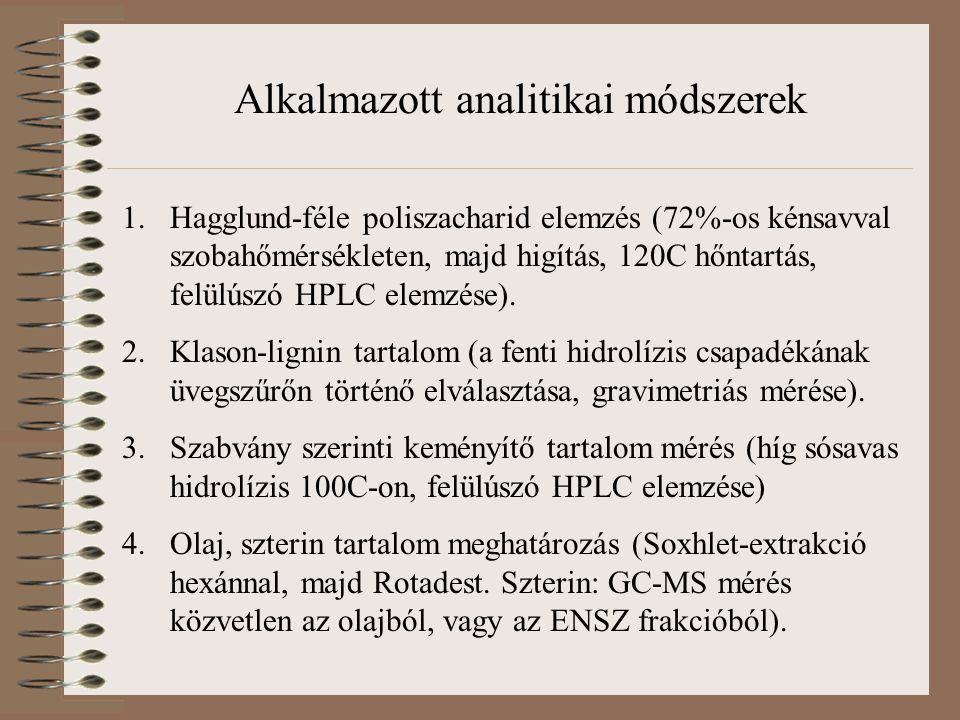 Alkalmazott analitikai módszerek 1.Hagglund-féle poliszacharid elemzés (72%-os kénsavval szobahőmérsékleten, majd higítás, 120C hőntartás, felülúszó H