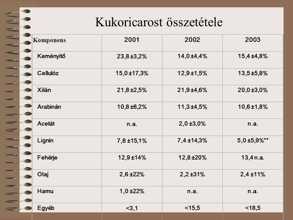 Kukoricarost összetétele Komponens 200120022003 Keményítő 23,8 ±3,2% 14,0 ±4,4%15,4 ±4,8% Cellulóz 15,0 ±17,3% 12,9 ±1,5%13,5 ±5,8% Xilán 21,8 ±2,5% 2
