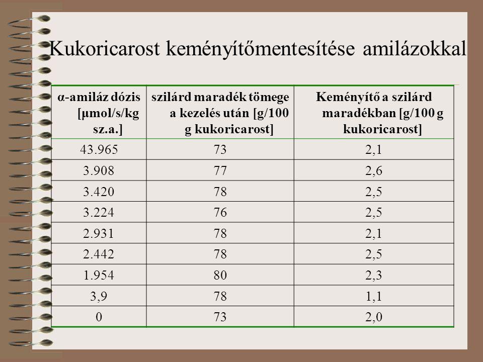 Kukoricarost keményítőmentesítése amilázokkal α-amiláz dózis [μmol/s/kg sz.a.] szilárd maradék tömege a kezelés után [g/100 g kukoricarost] Keményítő