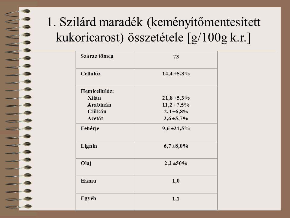 Száraz tömeg 73 Cellulóz14,4 ±5,3% Hemicellulóz: Xilán Arabinán Glükán Acetát 21,8 ±5,3% 11,2 ±7,5% 2,4 ±6,8% 2,6 ±5,7% Fehérje9,6 ±21,5% Lignin6,7 ±8