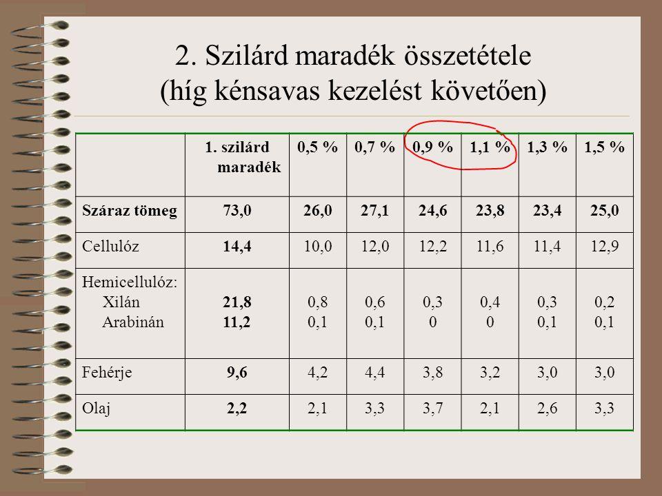 2. Szilárd maradék összetétele (híg kénsavas kezelést követően) 1. szilárd maradék 0,5 %0,7 %0,9 %1,1 %1,3 %1,5 % Száraz tömeg73,026,027,124,623,823,4