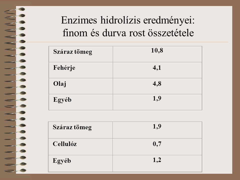 Száraz tömeg 10,8 Fehérje4,1 Olaj4,8 Egyéb 1,9 Enzimes hidrolízis eredményei: finom és durva rost összetétele Száraz tömeg 1,9 Cellulóz0,7 Egyéb 1,2