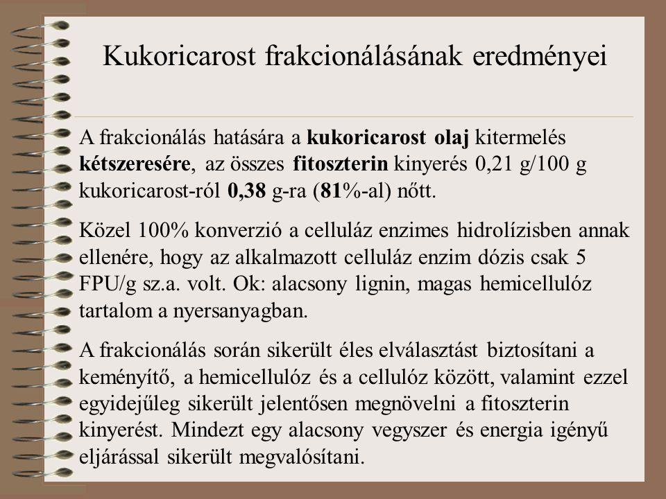 A frakcionálás hatására a kukoricarost olaj kitermelés kétszeresére, az összes fitoszterin kinyerés 0,21 g/100 g kukoricarost-ról 0,38 g-ra (81%-al) n