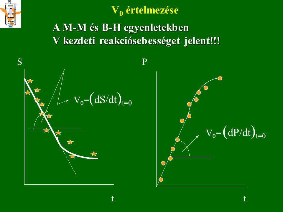 L-B, L-H, E-H ábrázolások 1/S -1/K m tg  =K m /V max 1/V  V max tg  =1/V max S/V S K m /V max KmKm V V/S V max tg  =-K m V max /K m