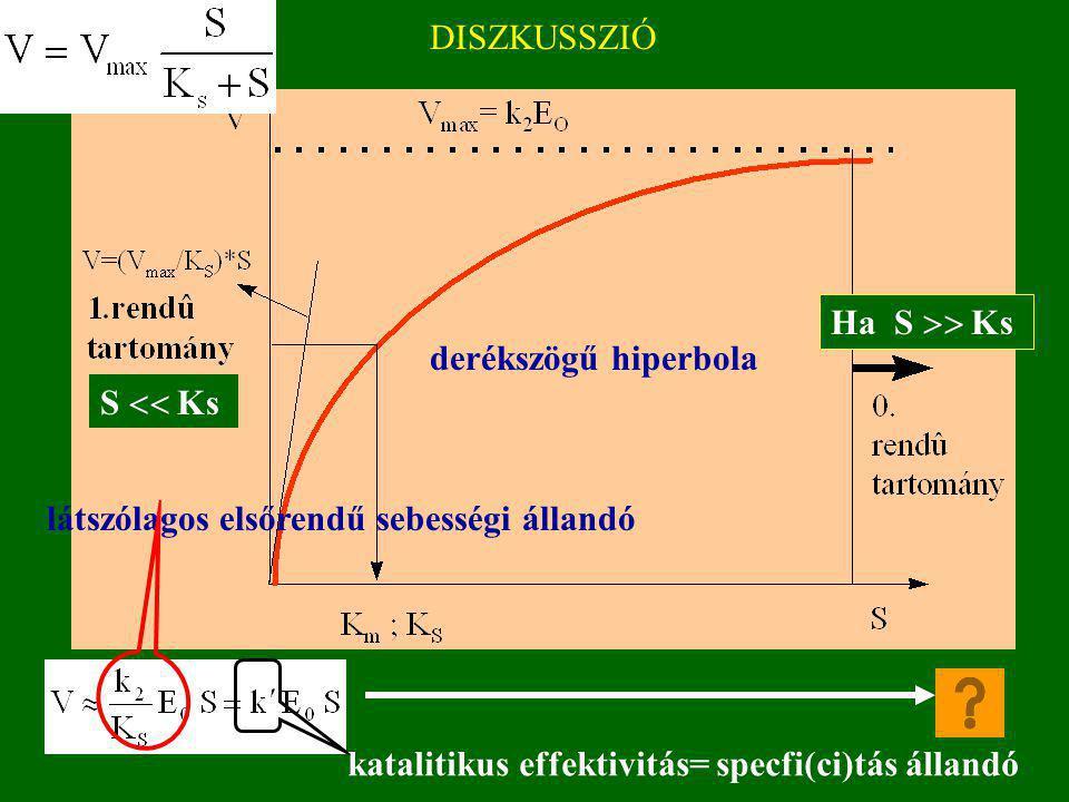 V=(V max /K S )*S 1.rendû tartomány 0.